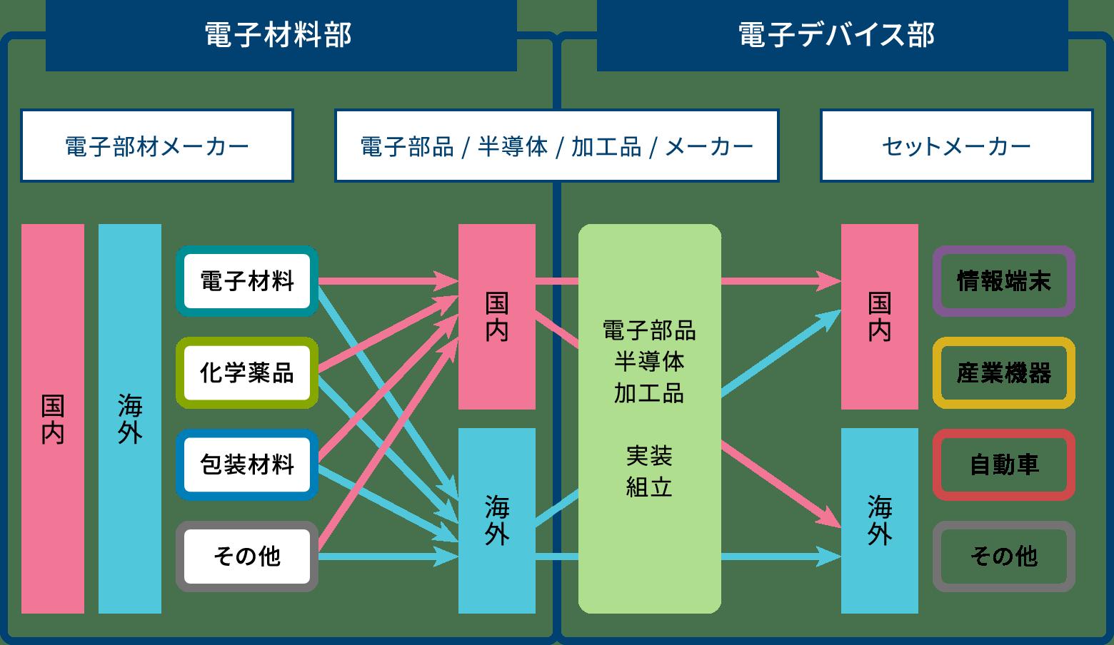 これまでご説明したエレクトロニクス事業の特徴を表した図